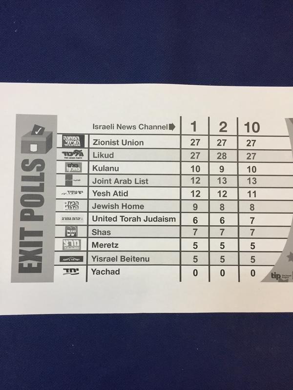 Netanjahu zahlt einen hohen Preis für seinen Wahlsieg (Update)   Ein Parteibuch