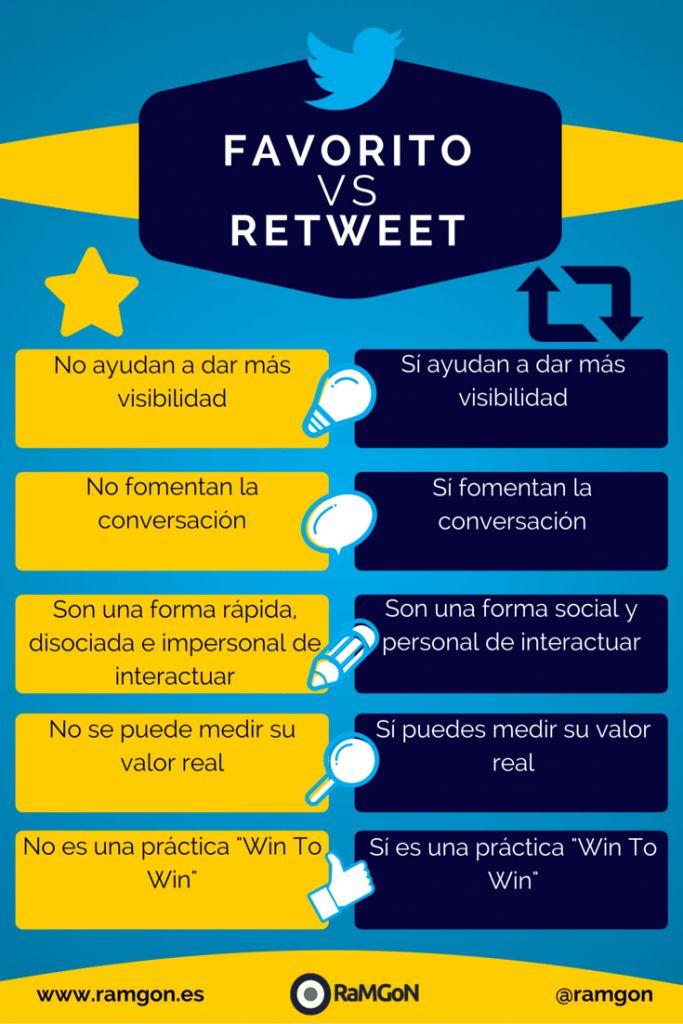Favorito vs retweet