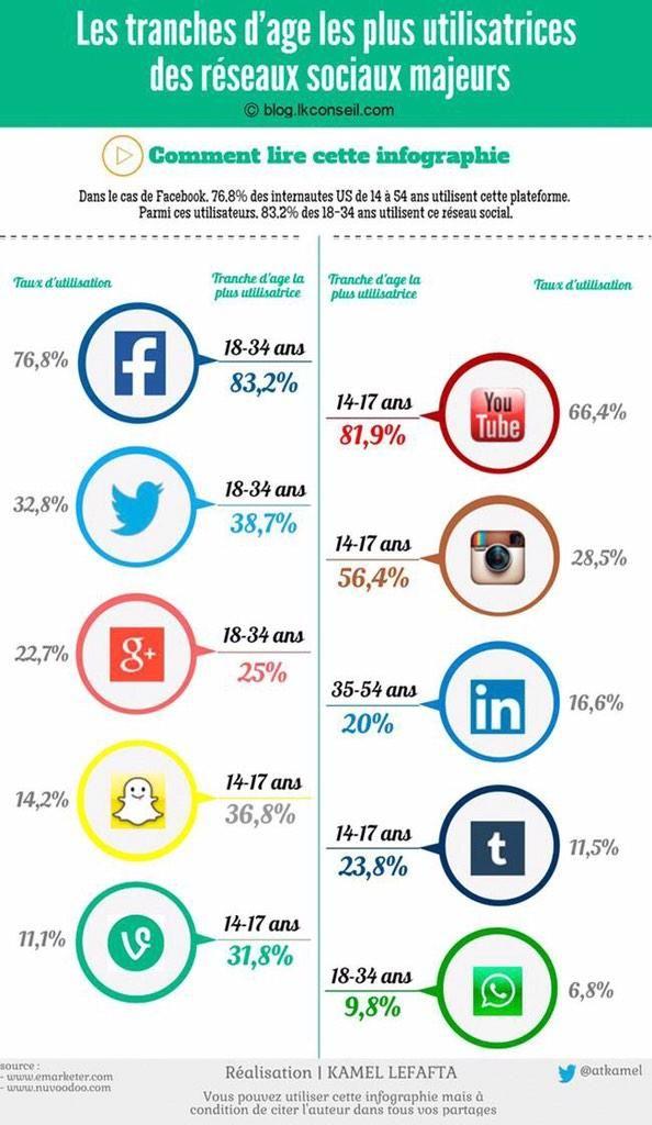 Les tranches d'âges qui utilisent le plus les médias sociaux #communitymanagement #socialmedia #Facebook #Twitter #youtube #snapchat #vine #instagram #linkedin #tumblr #kik #users #US #data #inforgraphics
