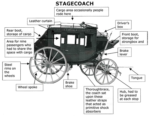 Stagecoach diagram. | Ontyre Visions | Pinterest | History and ...