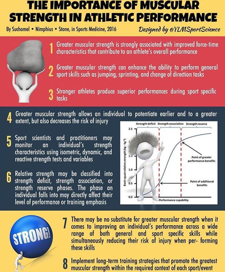 The importance of muscular strength in athletic performance: 1) Greater strength is associated with improved force\time characteristic (impulse) 2) Greater strength can improve jumping, sprinting and change of direction 3) stronger athletes performed better at sport specific tasks 4) Strength improves muscle potentiation and decreases injuries 5) Strength can be tested, trained and retested 6) Performance can be gaged based on an athletes strength classification .