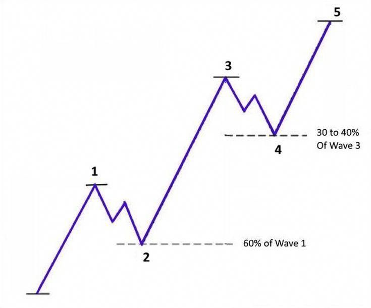 Read More About Elliott Wave Stock Market Tips Elliottwavetheory Wave Theory Waves Technical Analysis Tools