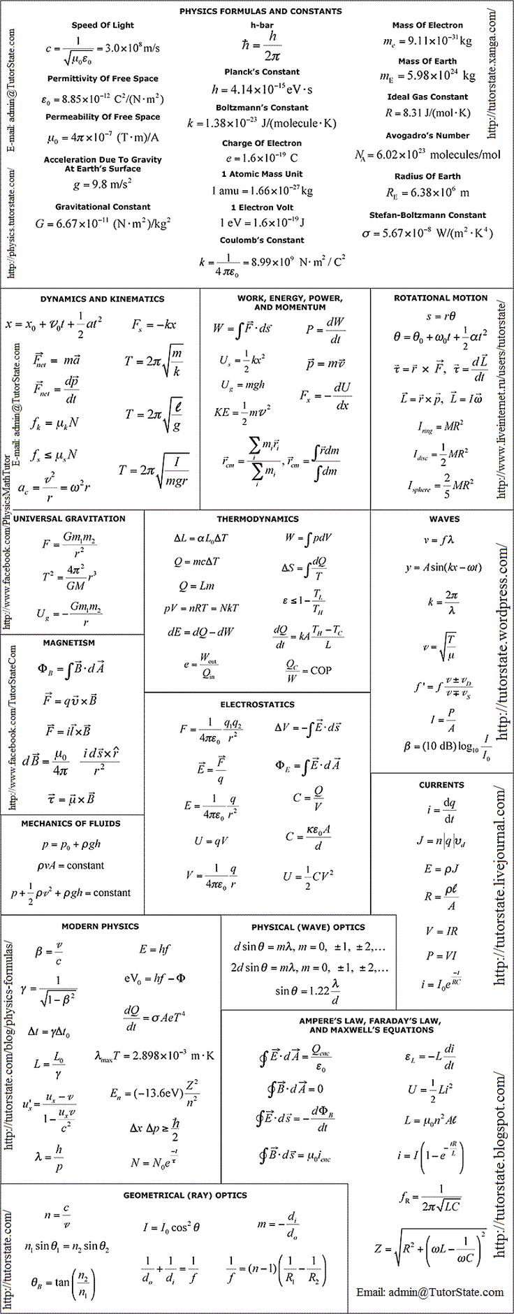 Main-Physics-Formulas-and-Constants.gif 800×2,044 pixels