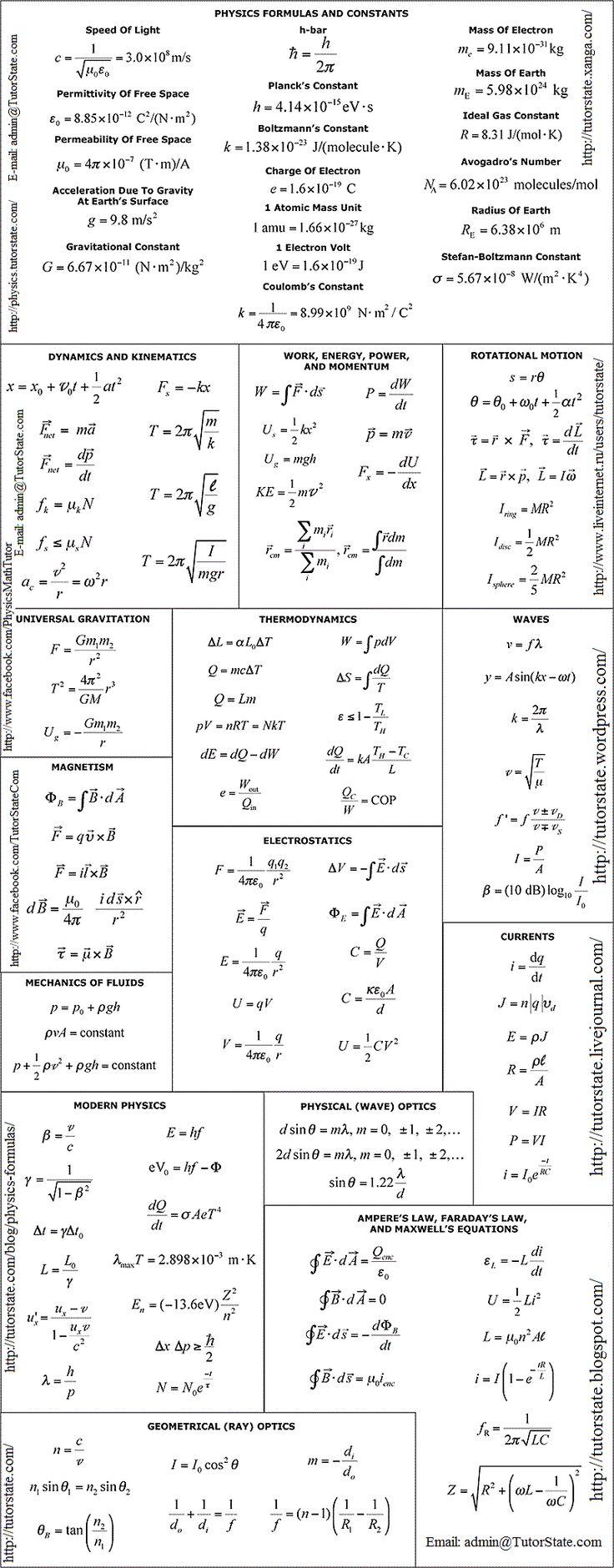 Main-Physics-Formulas-and-Constants.gif 800×2,044 pixels ...