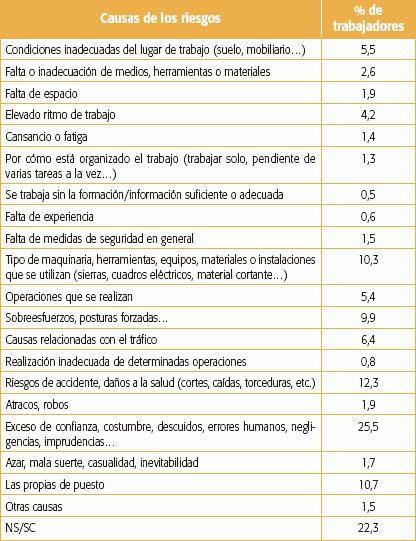 Percepción del riesgo, actitudes y conducta segura de los agentes implicados en los accidentes laborales
