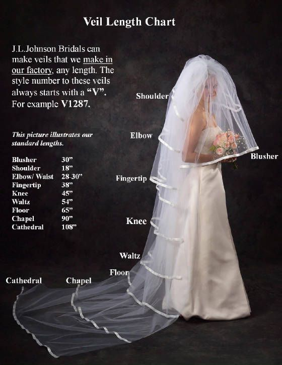 Veil Length Reference