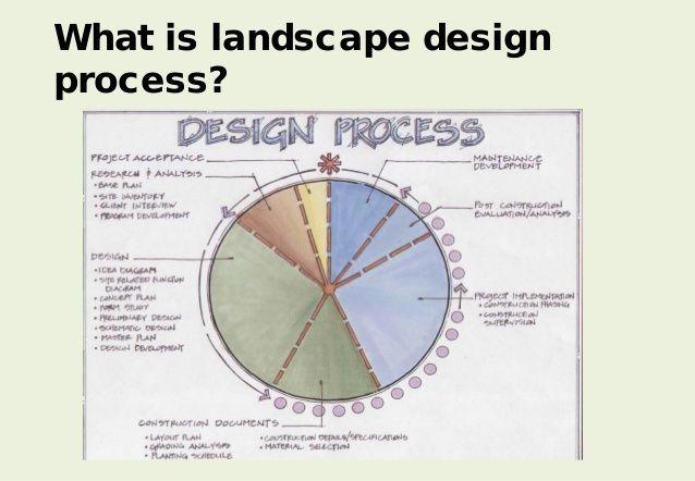 What is landscape design process?