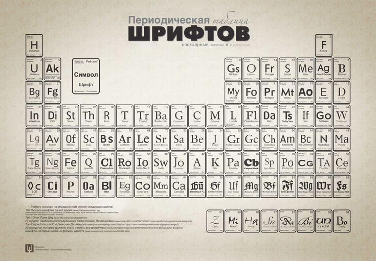 Периодическая таблица шрифтов
