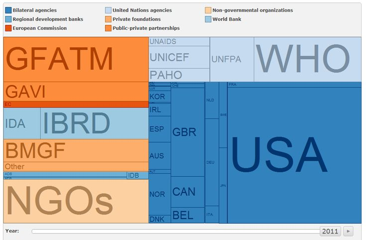 Great infographic tumblr on World Bank data visualizations such as this one: Development Assistance for Health