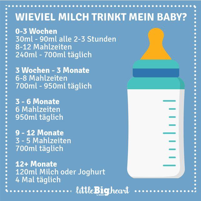 Es gibt einige Richtwerte, die die tägliche Trinkmenge an Milch für das Baby festmachen, sodass du dich nicht um dessen Gewichtszunahme sorgen musst. – Marisa Makosch