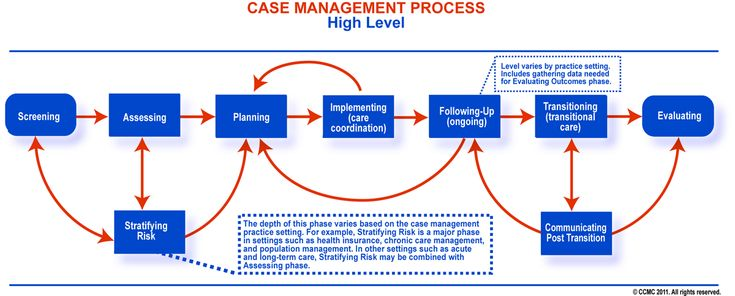 Case Management Knowledge | CMBOK