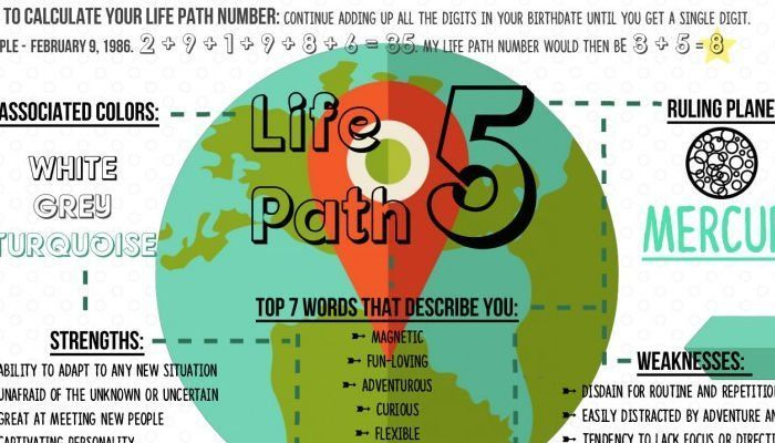This week we spend some time with the magnetic and multi-talented life path 5! Again, to calculate your own life path number, just break down your birth date into digits,...