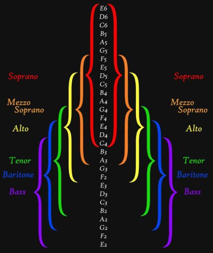Vocal Range Classification