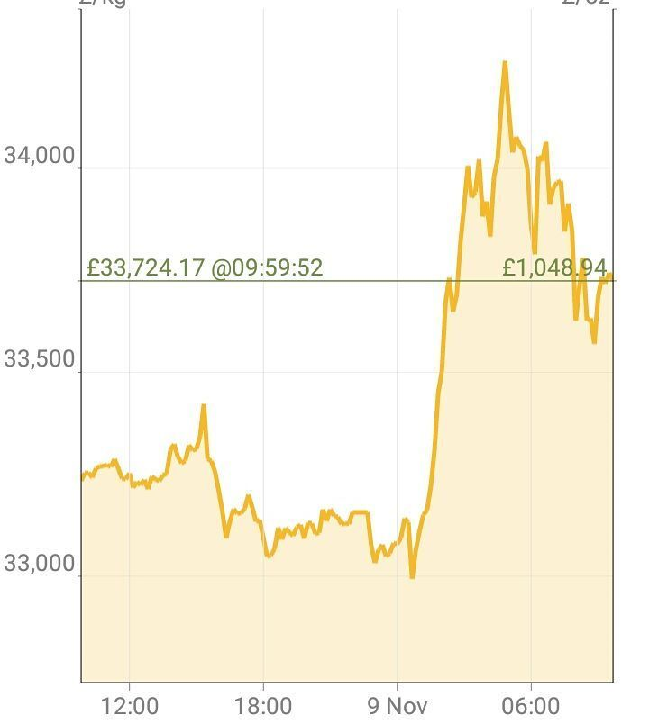 The graph of #gold prices I feel like something might have happened last night what could it be?  #selfemployed #market #preciousmetals #economy #trumpeffect