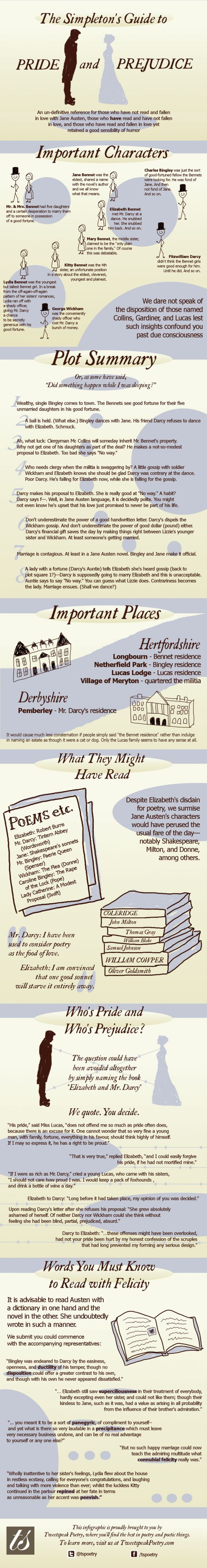 """A clear infographic on """"Pride and Prejudice""""  Also by Tweetspeak Poetry, check these Pride & Prejudice poems, etc. (we surmise)  A Red, Red Rose. Robert Burns  Tintern Abbey. William Wordsworth  Sonnet 116. William Shakespeare  The Faerie Queene, Dedicatory Sonnets. Edmund Spenser  The Flea. John Donne  The Rape of the Lock. Alexander Pope  A Modest Proposal. Jonathan Swift"""