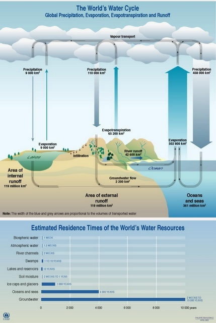 The natural sequence through which water passes into the atmosphere as water vapor, precipitates to earth in liquid or solid form, and ultimately returns to the atmosphere through evaporation.