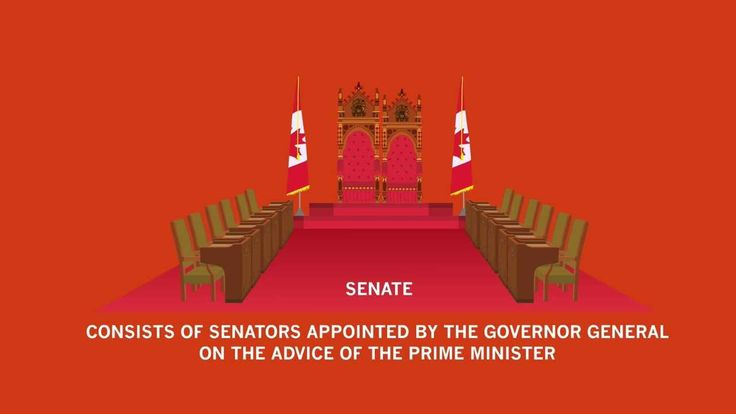 The Canadian Parliament includes the Sovereign, Senate, and House of Commons. The Canadian Judiciary system consists of the supreme court, Federal court, and Provincial courts.