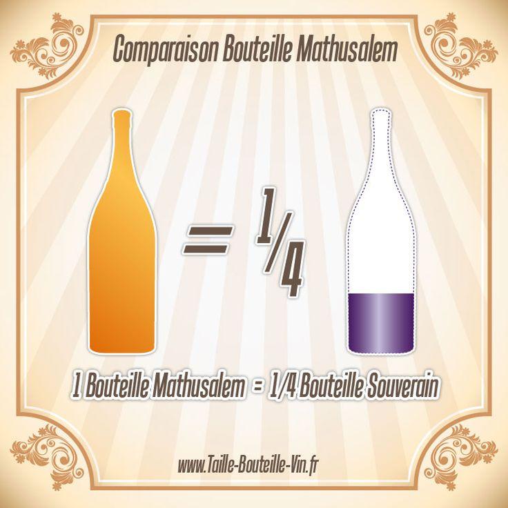 Comparaison entre la bouteille mathusalem et souverain