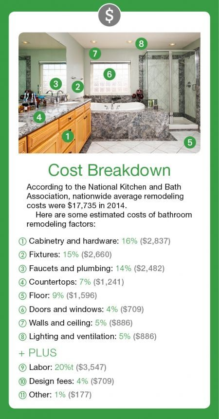 Here's a cost breakdown on what percentage of the overal cost of a bathroom remodeling project will typically be spent for cabinets, countertops, flooring, lighting, etc. and how much for labor.