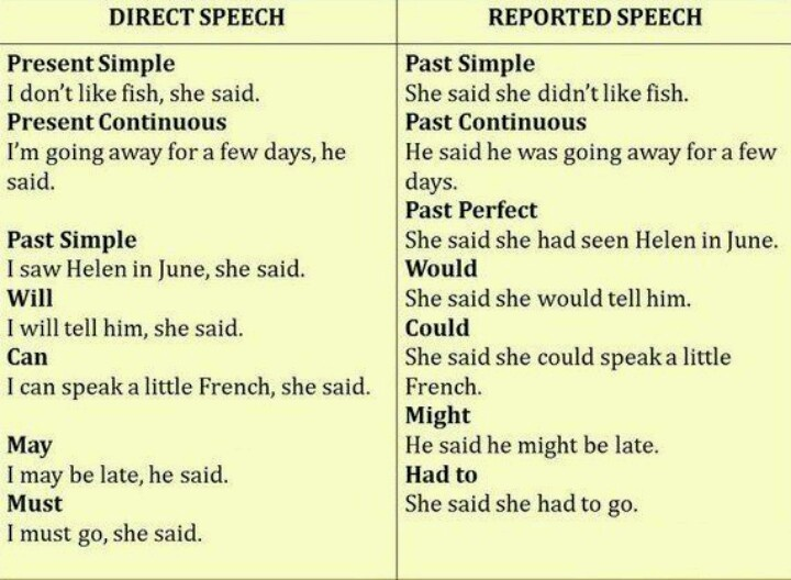 Direct and Reported (Indirect) Speech