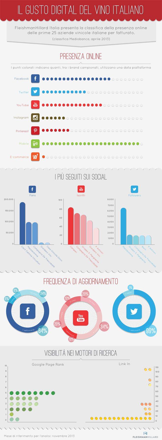 Ecco quanto è #digitale il #Vino italiano [#Infografica] - #socialmedia #SMM