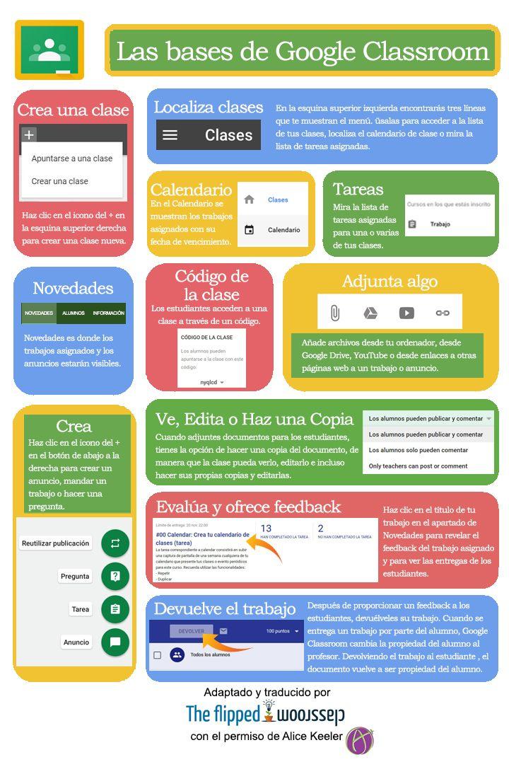 Google Classroom es la plataforma virtual de gestión del aprendizaje (LMS) de Google para todos los usuarios de G-Suite for Education.   Se trata de una sencilla aplicación y recurso web gratuito que funciona como red social entre profesores y/o alumnos en la que podremos organizar y publicar contenido multimedia, asignar tareas,