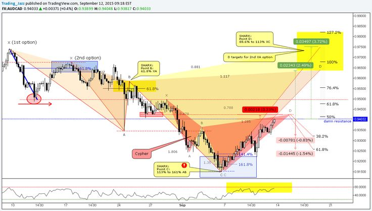 Advanced patterns forex