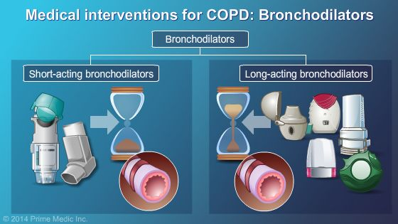 Types of Bronchodilators for COPD