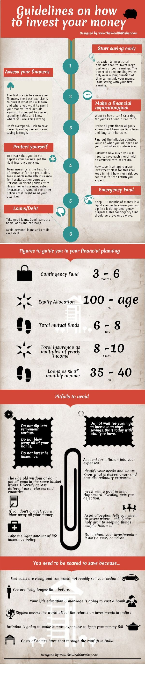 Guidelines on investing your money wisely - Pretty good info. except car loans are NOT good loans - Single people do NOT need life insurance