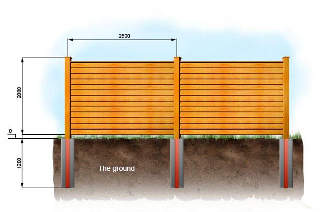 The easiest way of building a horizontal fence with their hands