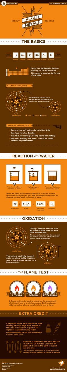 Hipster Science : The Alkali Metals