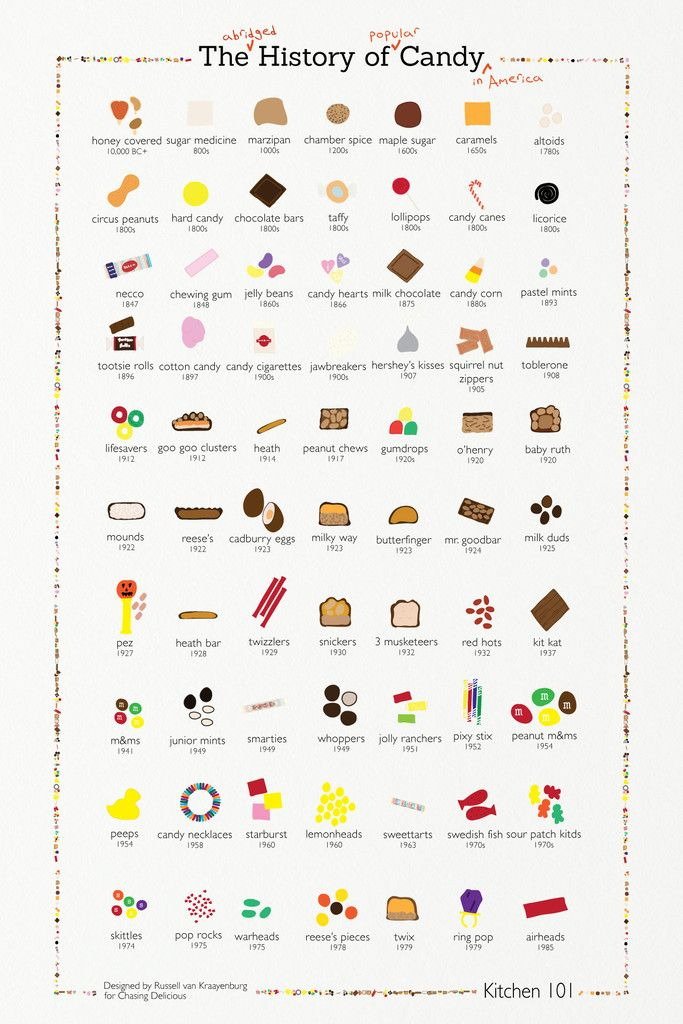 The History of Candy Poster | thesweettooth.co