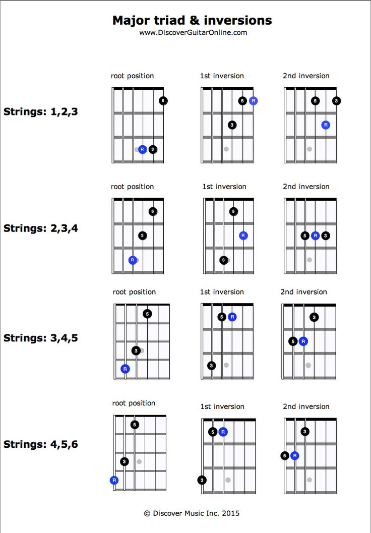 EASIEST Guide to Learning the Notes on Your Guitar ...