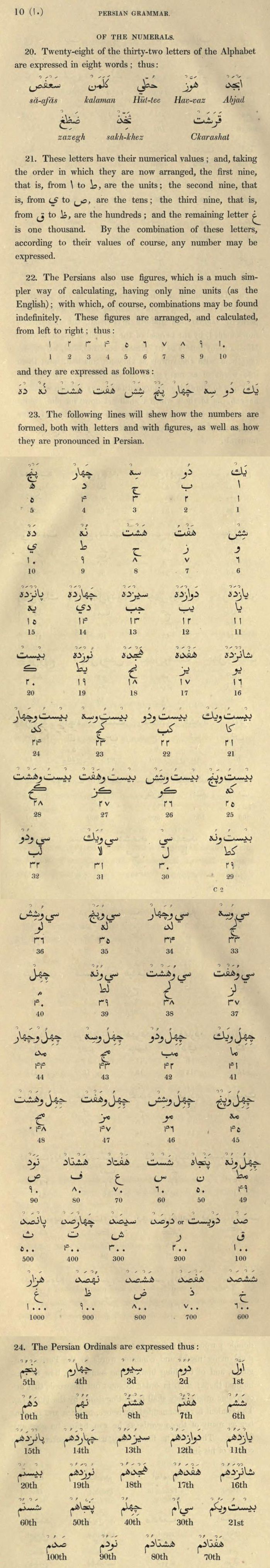 "Numerical System, from ""A grammar of the Persian language. To which are subjoined several dialogues; with an alphabetical list of the English and Persian terms of grammar, and an appendix on the use of Arabic words"""