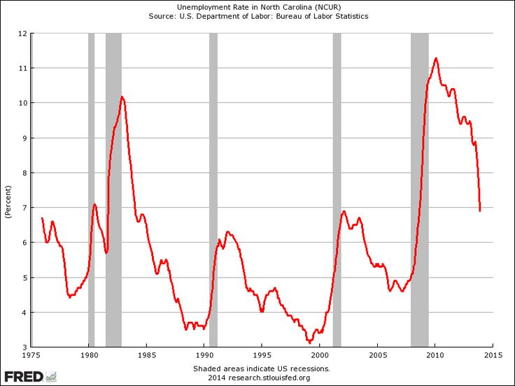 Look how the unemployment rate is plunging in the one