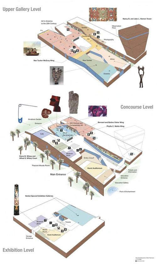28 best images about mimari pafta on pinterest master for Drupal 7 architecture diagram