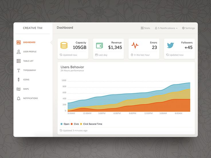 Paper Dashboard Free is a Bootstrap Admin Panel which combines soft colors with beautiful typography and spacious cards and graphics