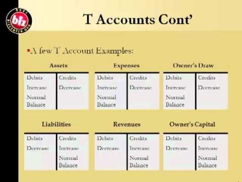 20 best All about Accounting images on Pinterest Small - examples of t charts