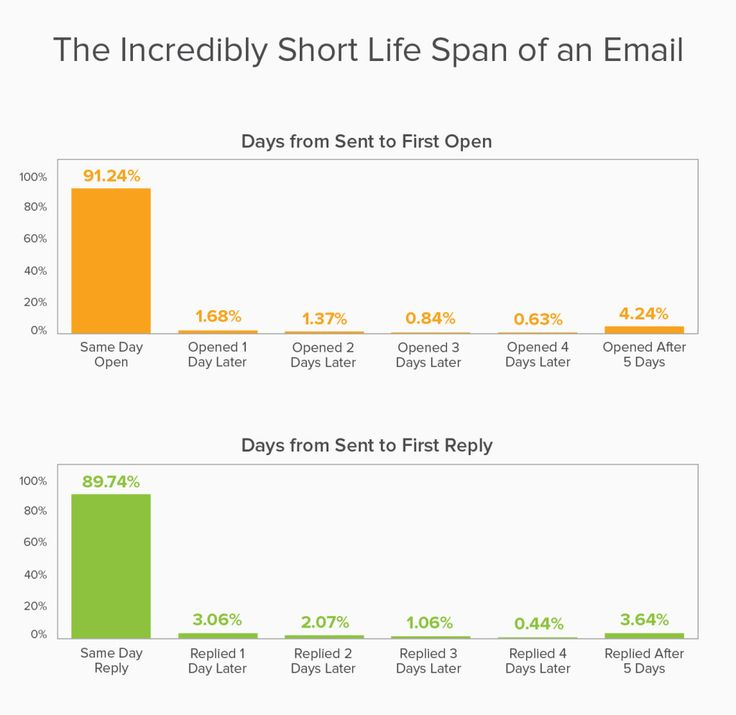 The Complete Sales Email Frequency Guide Why It Pays To Follow-Up - follow up email