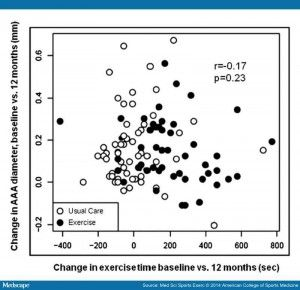 correlation graph; looks as though exercise is safe with a small AAA
