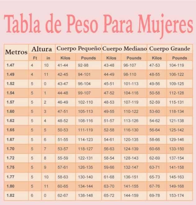 ¡Definitivo! Esta es la tabla de peso ideal para las mujeres según su altura y forma del cuerpo