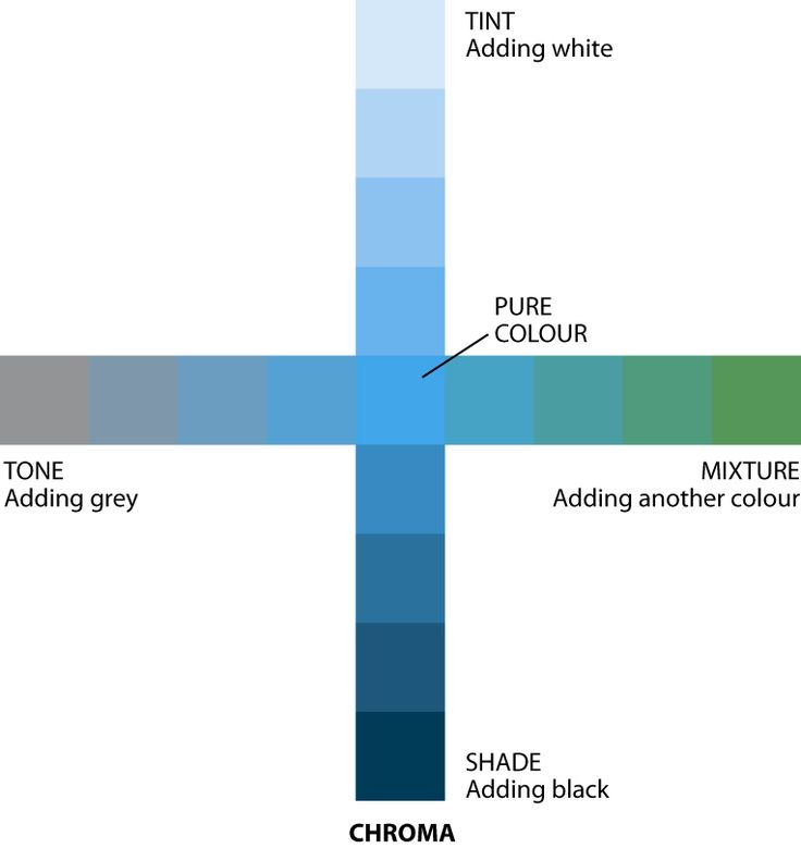 Tint, Tone, Shade:  A pure state of colour is called hue. Four properties are; tint, shade tone and mixture.