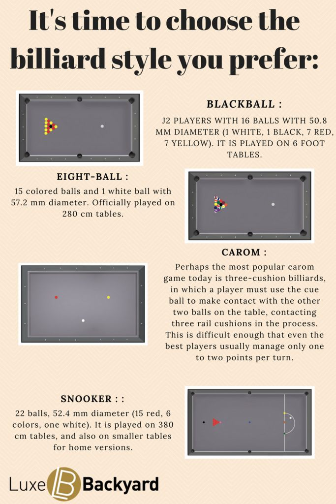 It's time to choose the billiard style you prefer: Blackball, eight-ball, carom or multi-game.Choose your favorite one ! Blackball : J2 players with 16 balls with 50.8 mm diameter (1 white, 1 black, 7 red, 7 yellow). It is played on 6 foot tables.  Eight-ball : 15 colored balls and 1 white ball with 57.2 mm diameter. Officially played on 280 cm tables.  Carom : Perhaps the most popular carom game today is three-cushion billiards, in which a player must use the cue ball to make contact ...