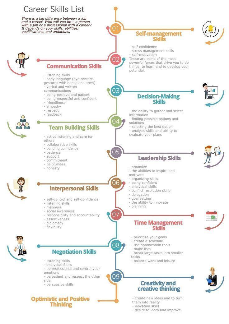 Business Skills Work Skills Resume Skills List Of Skills Soft Skills Training Soft Skills Training Resume Skills List Resume Skills