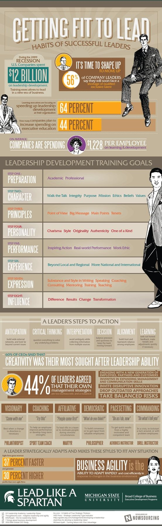 Getting fit to lead: Habits of successful leaders [infographic] - Holy Kaw!