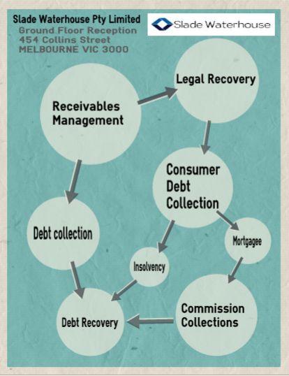 Slade Waterhouse is Australia's leading debt collection firm.