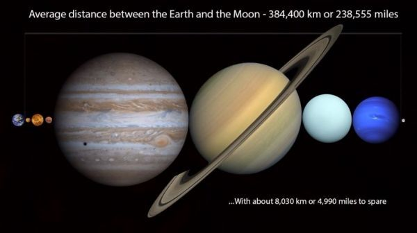 All of the Planets in Our Solar System Would Fit in between the Earth and Its Moon - Neatorama