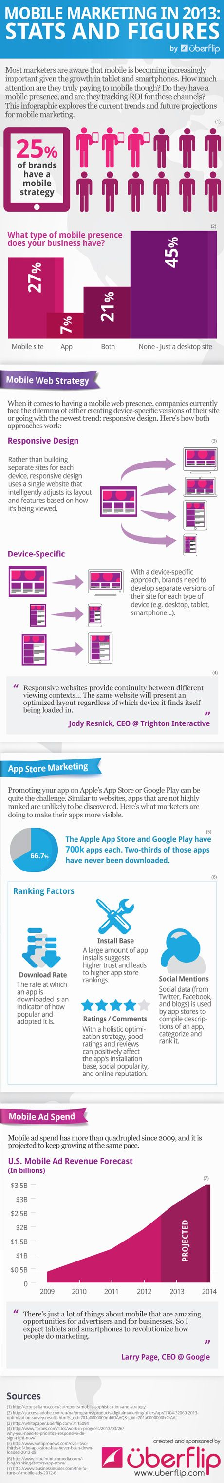 mobile marketing about to revolutionize marketing (according to Larry Page) and only one third of all apps (700k) is installes at least once