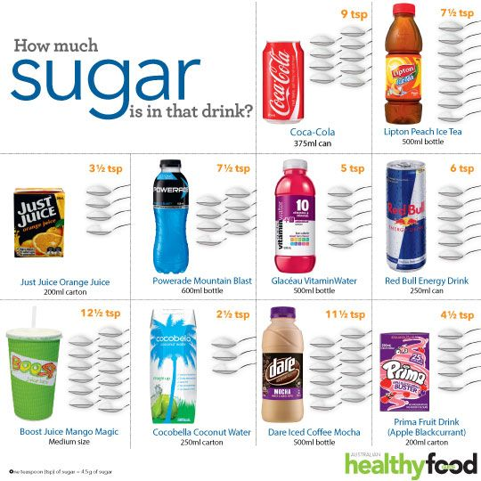 How much sugar is in that drink? | Australian Healthy Food Guide
