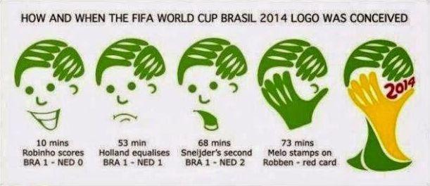 Divertente infografica sulla nascita del logo dei mondiali #Brazil2014